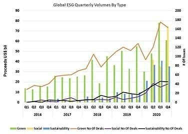 Biden's Boom: The $30 Trillion ESG Sector Is Set To Explode In 2021